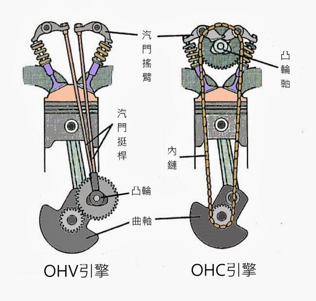 OHV vs OHC