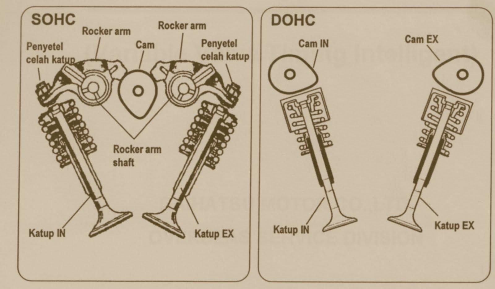 dohc2